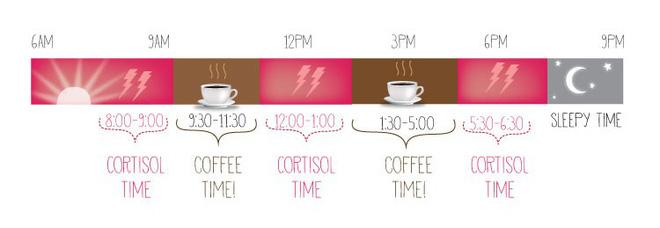 Những khung giờ nên tránh và nên uống cà phê