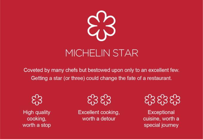 5 sự thật đằng sau những ngôi sao Michelin danh giá của giới nhà hàng - 2
